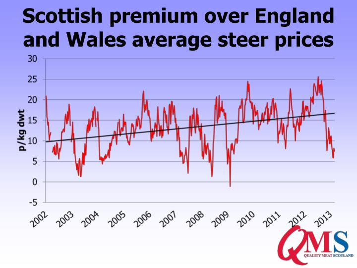 Scottish premium over England and Wales average steer prices