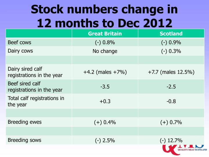Stock numbers change in