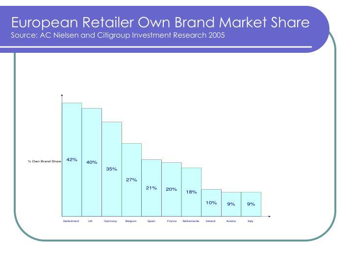 European Retailer Own Brand Market Share