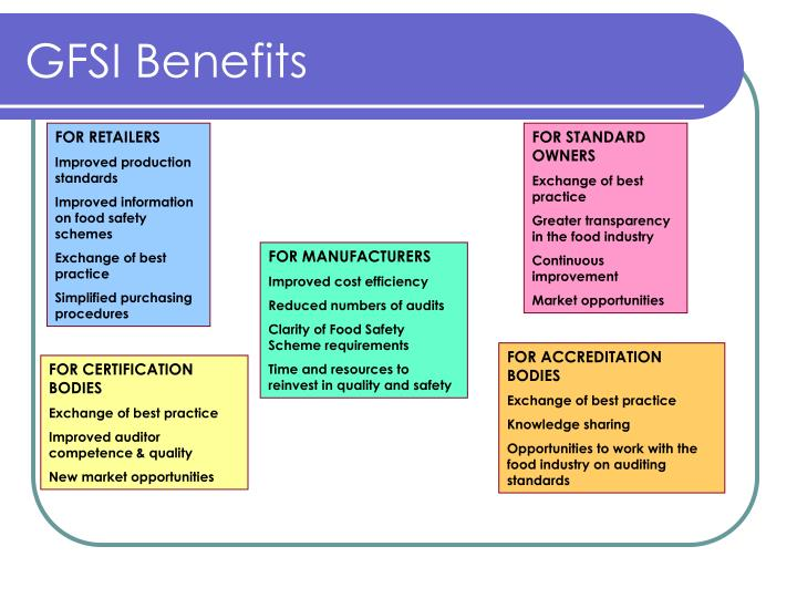 GFSI Benefits