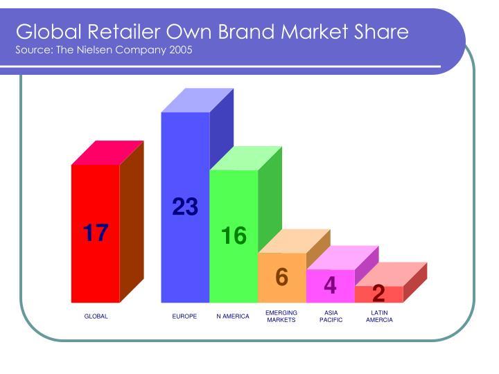Global Retailer Own Brand Market Share