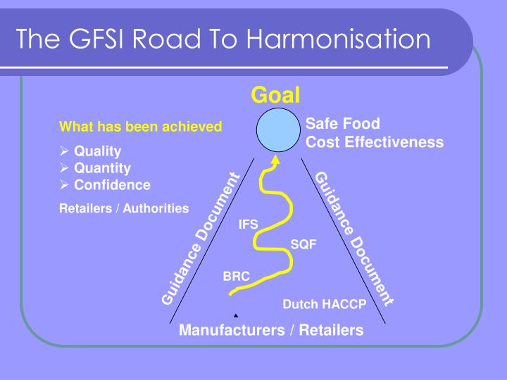 The GFSI Road To Harmonisation