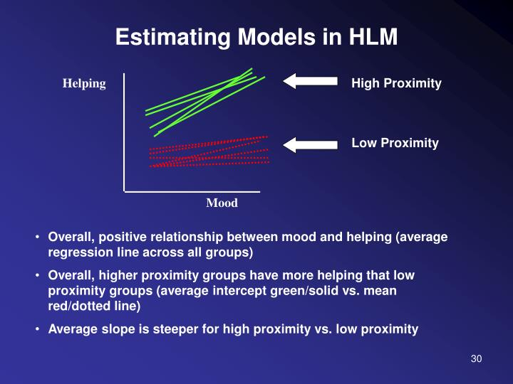 Estimating Models in HLM