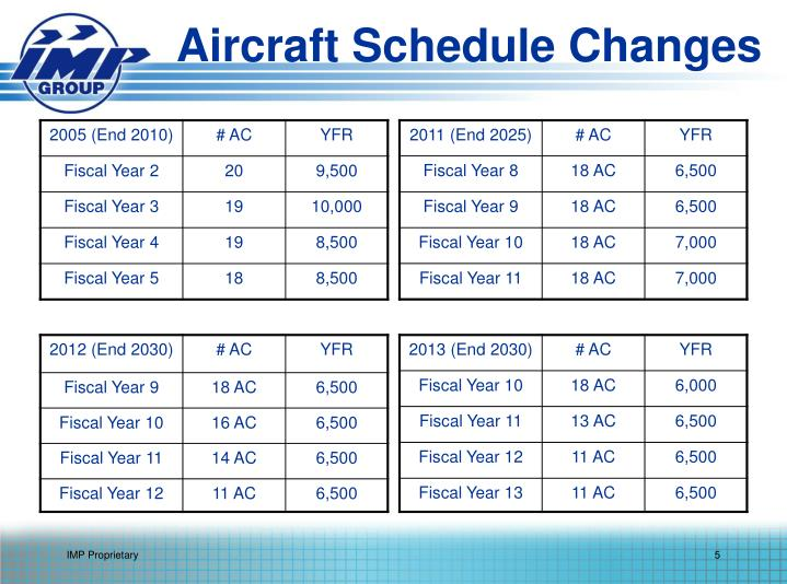 Aircraft Schedule Changes