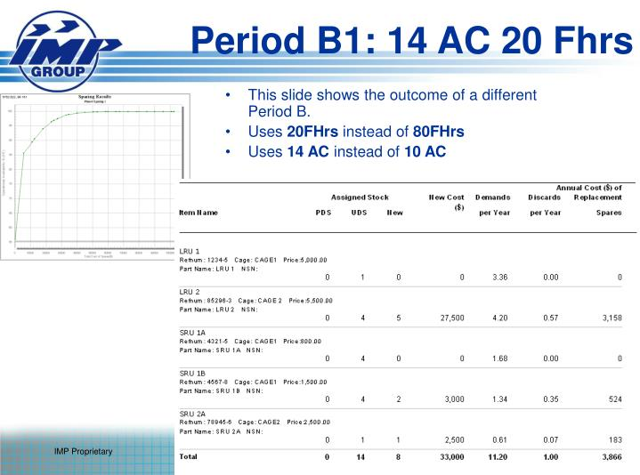 Period B1: 14 AC 20 Fhrs