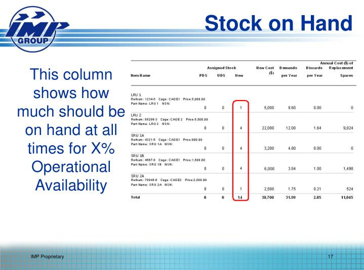 This column shows how much should be on hand at all times for X% Operational Availability
