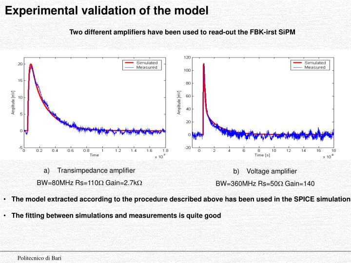 Experimental validation of the model
