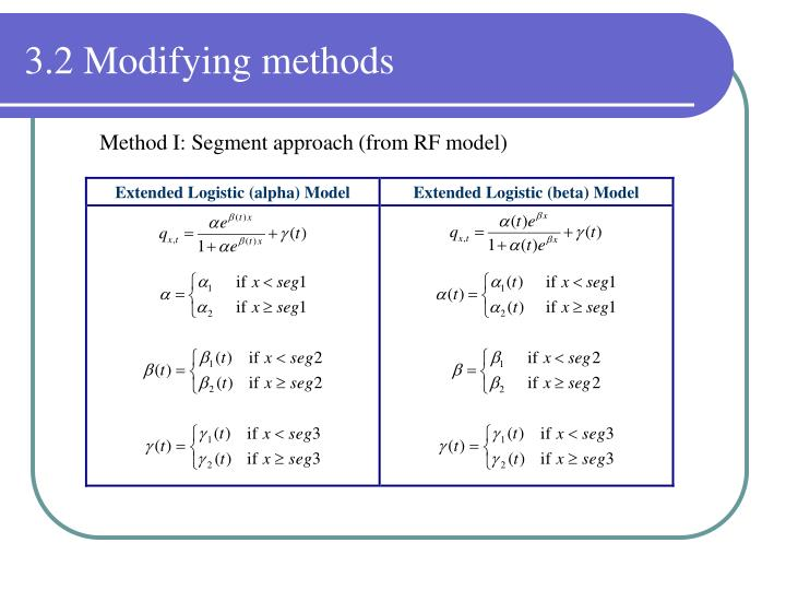 3.2 Modifying methods