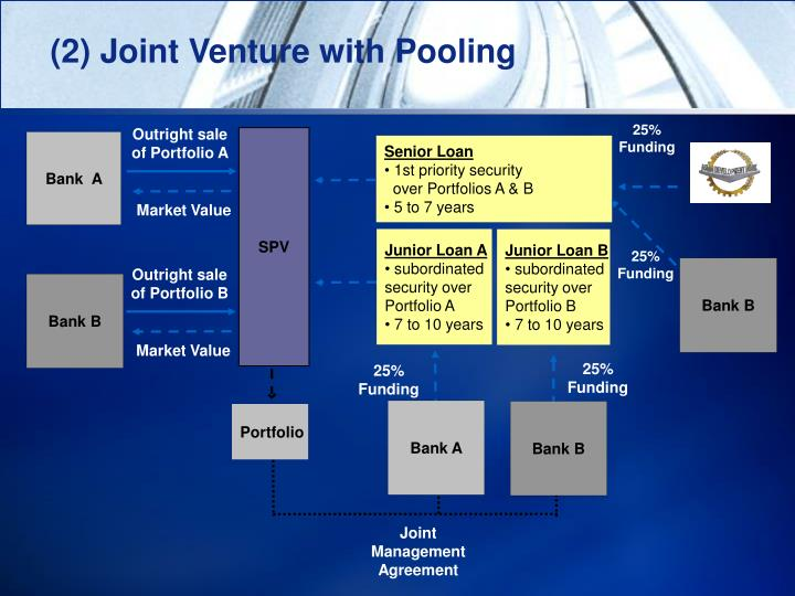 (2) Joint Venture with Pooling