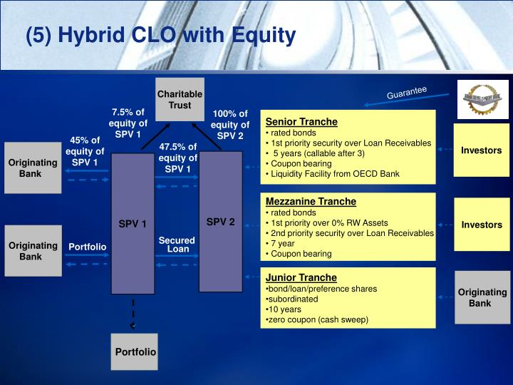 (5) Hybrid CLO with Equity