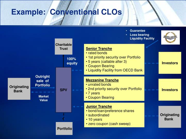 Example:  Conventional CLOs
