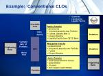 example conventional clos