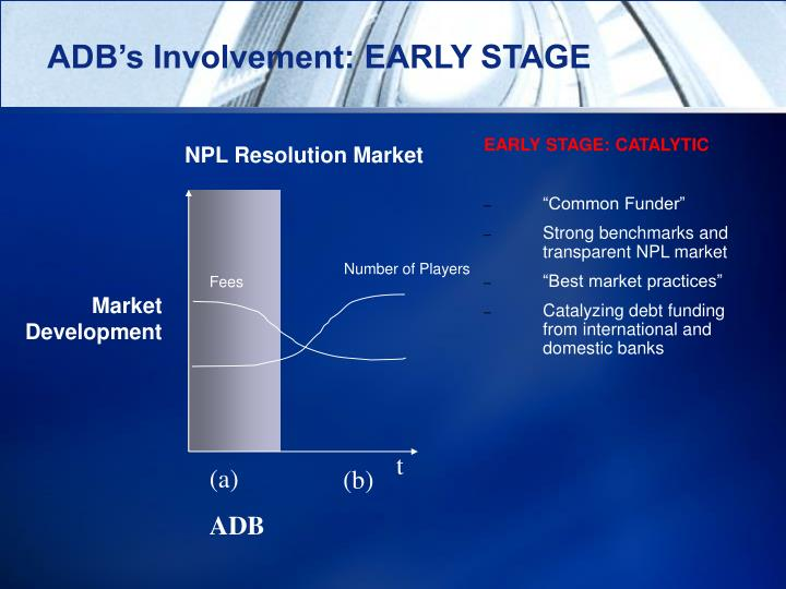 ADB's Involvement: EARLY STAGE