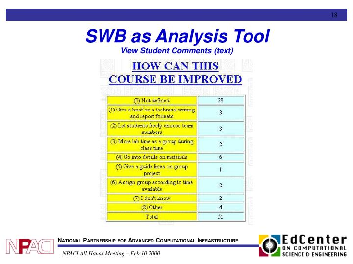 SWB as Analysis Tool