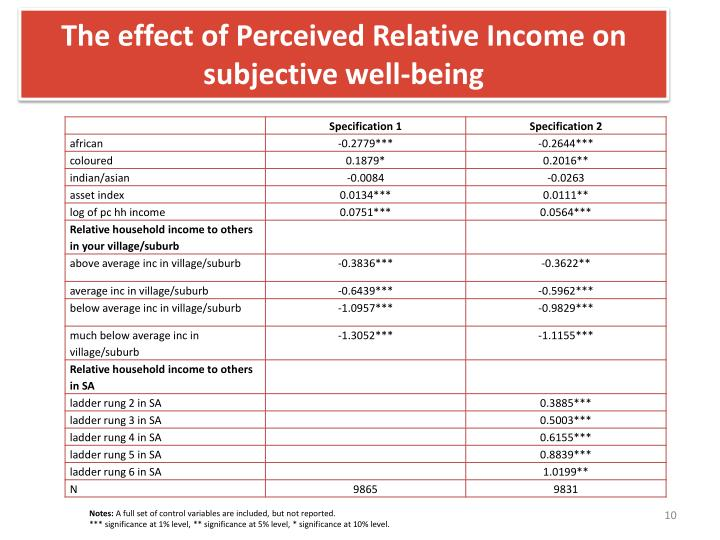 The effect of Perceived Relative Income on subjective well-being