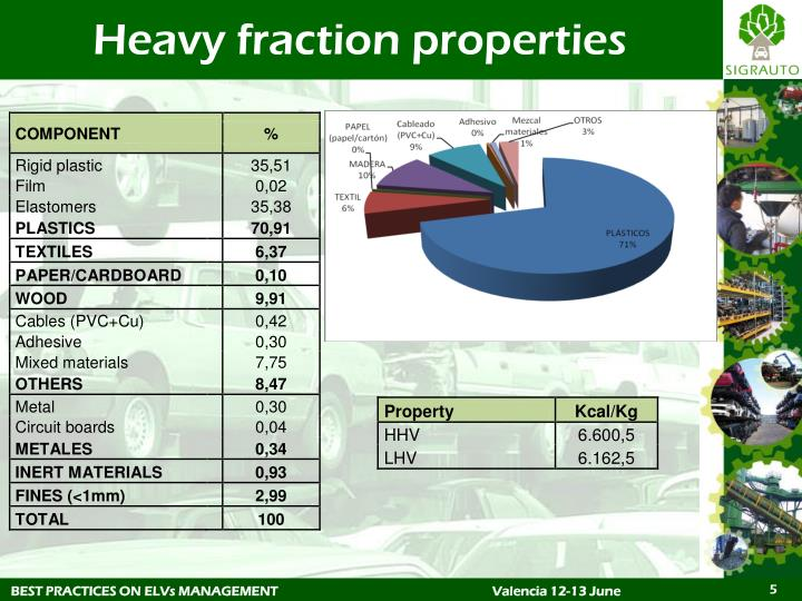 Heavy fraction properties