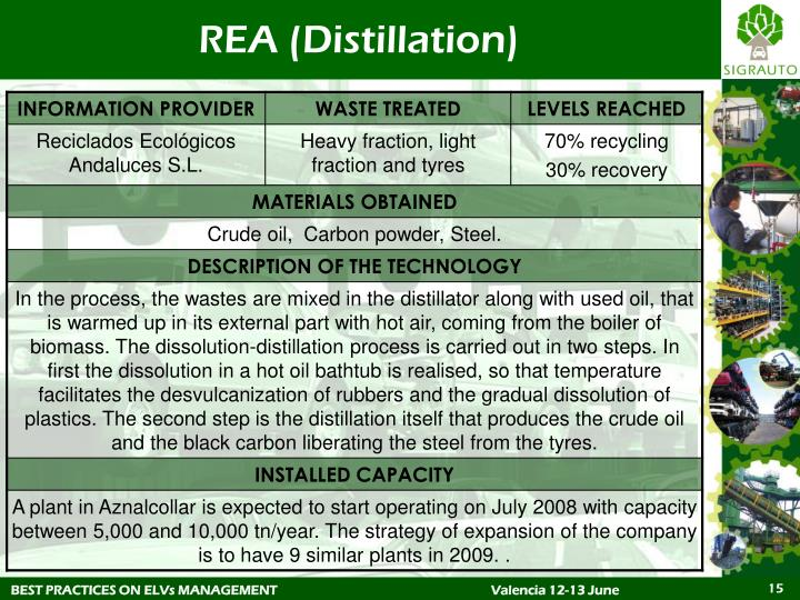 REA (Distillation)