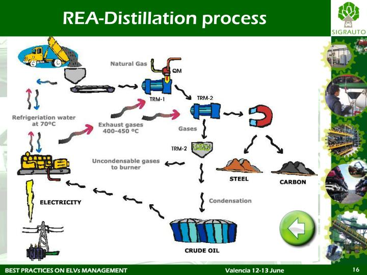 REA-Distillation process