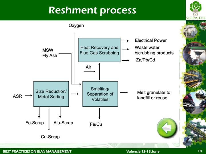 Reshment process