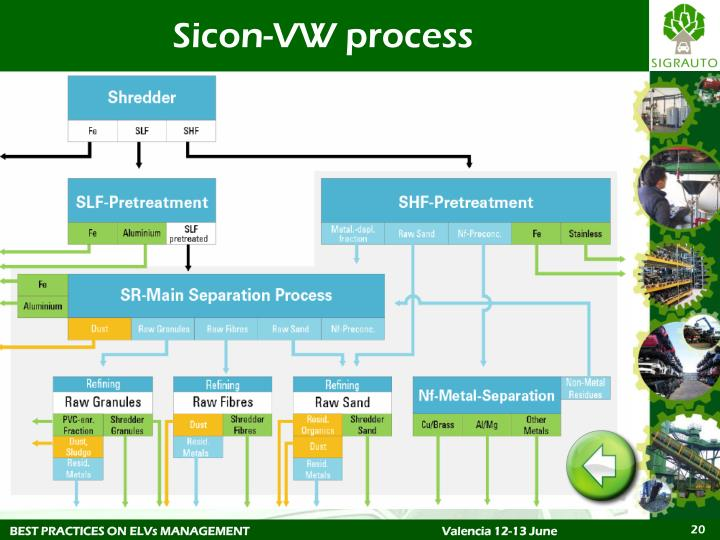 Sicon-VW process