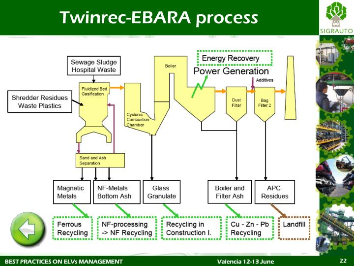 Twinrec-EBARA process