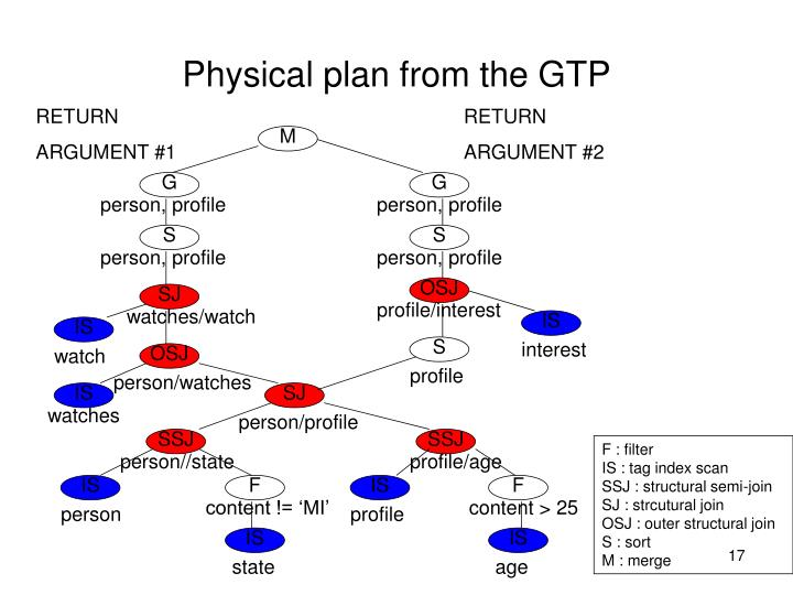Physical plan from the GTP