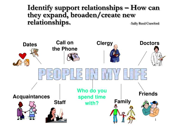 Identify support relationships – How can they expand, broaden/create new relationships.