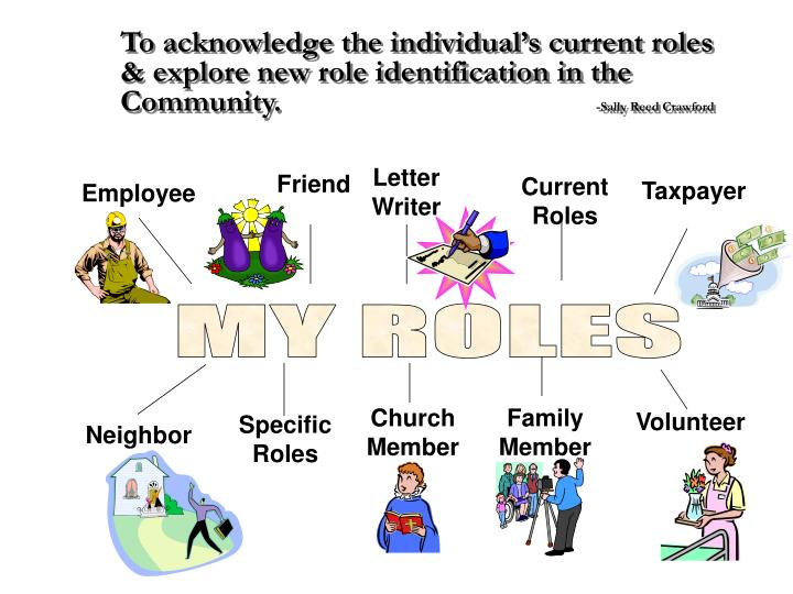 To acknowledge the individual's current roles & explore new role identification in the Community.