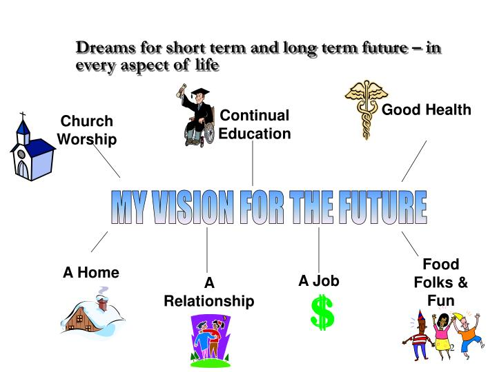 Dreams for short term and long term future – in every aspect of life