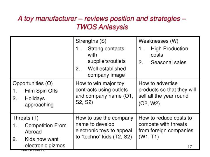 A toy manufacturer – reviews position and strategies – TWOS Anlasysis