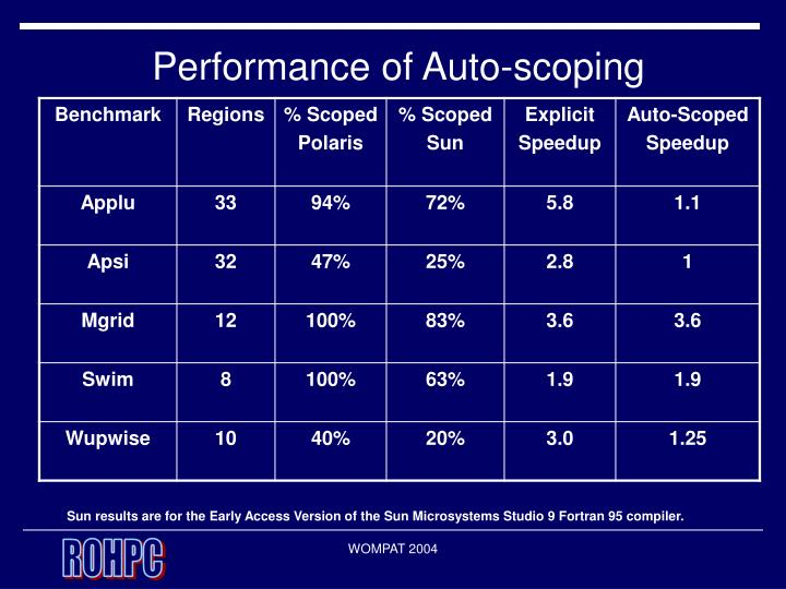 Performance of Auto-scoping