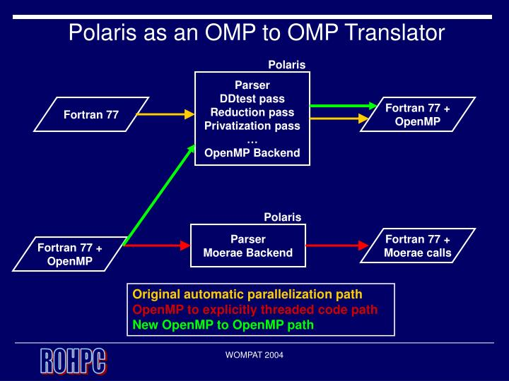 Polaris as an OMP to OMP Translator