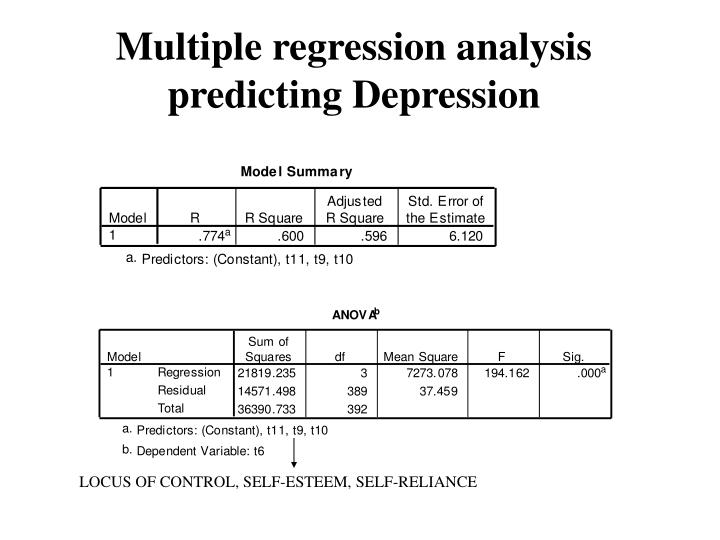 Multiple regression analysis predicting Depression