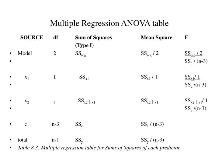 Multiple Regression ANOVA table