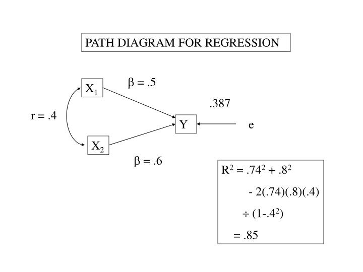 PATH DIAGRAM FOR REGRESSION