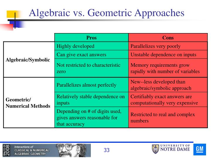 Algebraic vs. Geometric Approaches