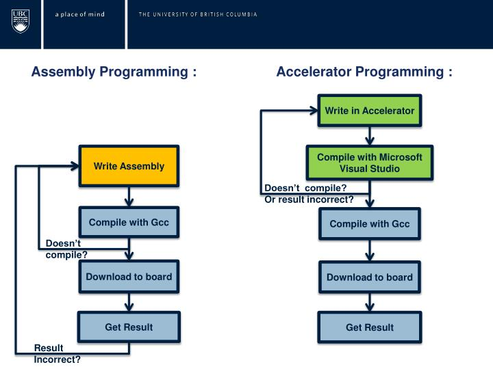 Assembly Programming :