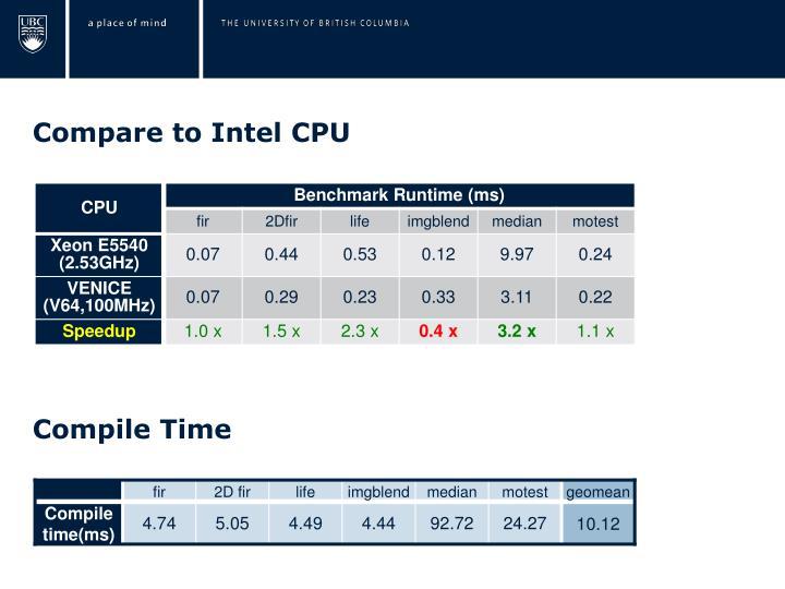 Compare to Intel CPU