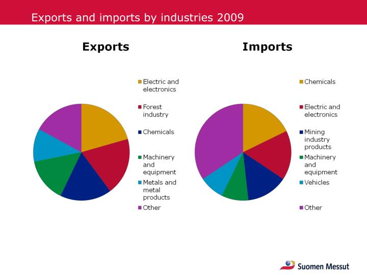 Exports and imports by industries 2009
