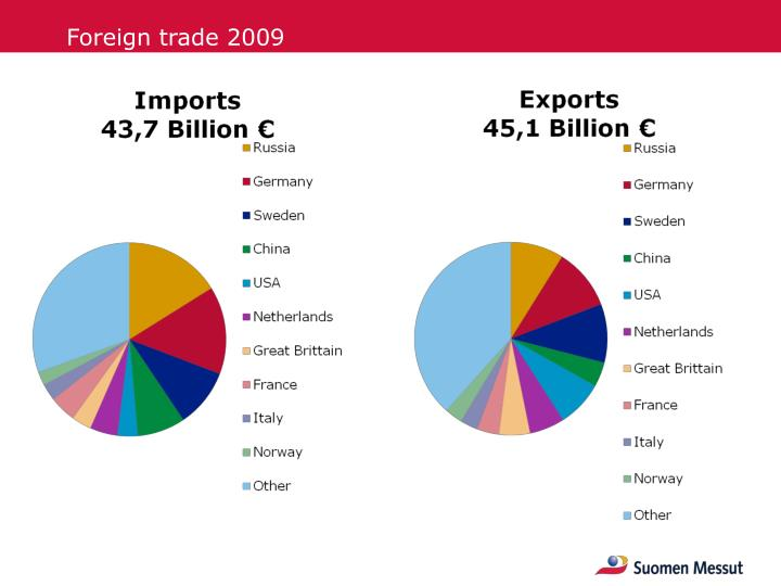 Foreign trade 2009