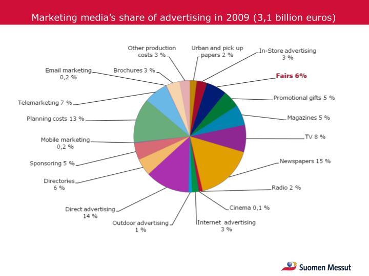 Marketing media's share of advertising in 2009 (3,1 billion euros)