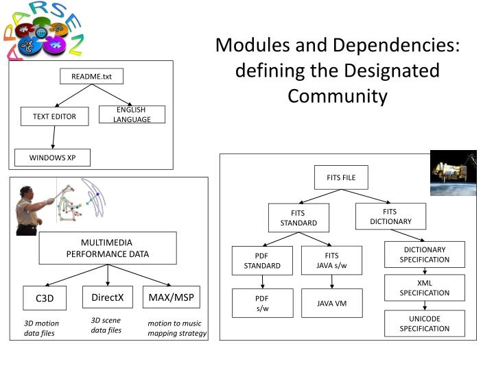 Modules and Dependencies:
