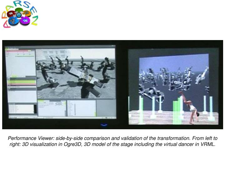 Performance Viewer: side-by-side comparison and validation of the transformation. From left to right: 3D visualization in Ogre3D, 3D model of the stage including the virtual dancer in VRML.