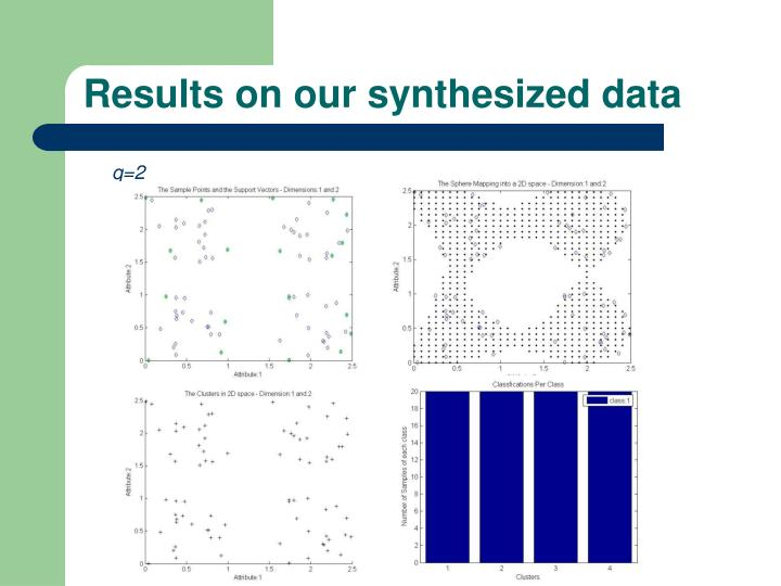 Results on our synthesized data
