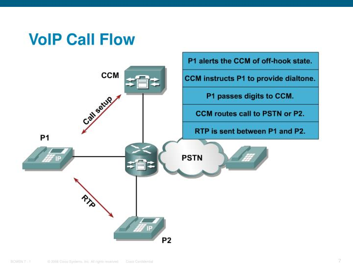 VoIP Call Flow