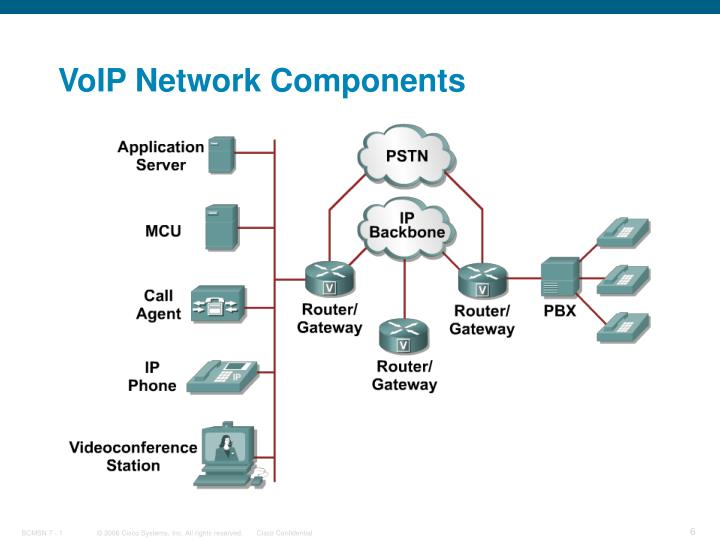 VoIP Network Components