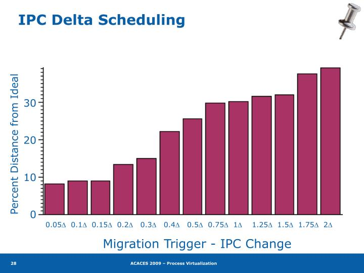 IPC Delta Scheduling