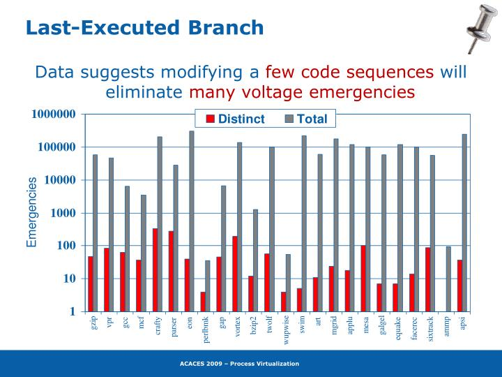 Last-Executed Branch
