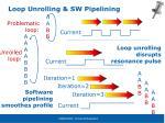 loop unrolling sw pipelining