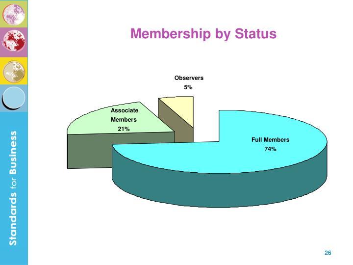 Membership by Status